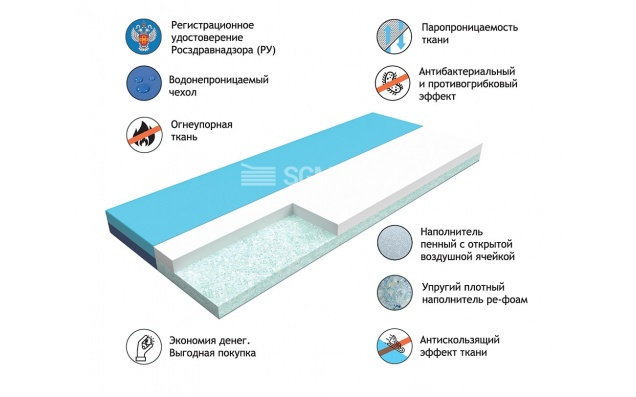 Матрас Multiplast Light